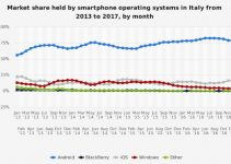 Mercato Android in Italia